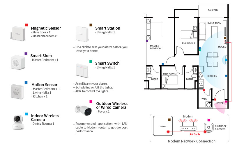 LifeSmart-Malaysia-Official-Distributor-3in1-System-Condo-Floor-Plan